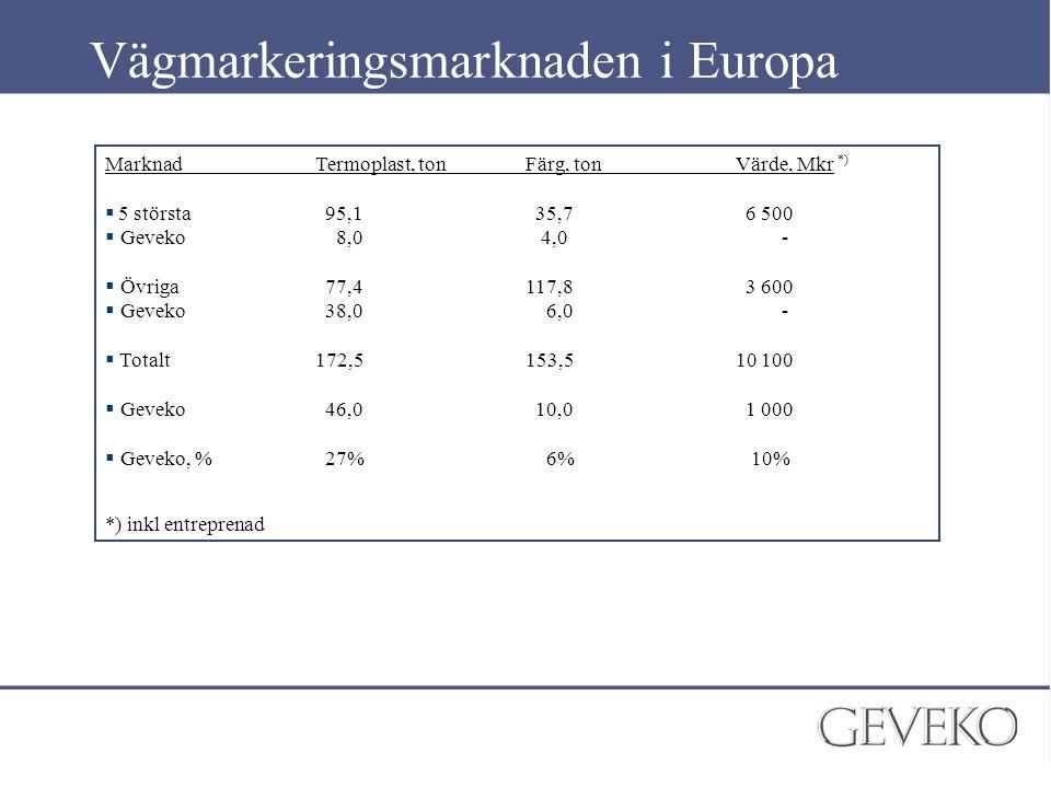 Vägmarkeringsmarknaden i Europa