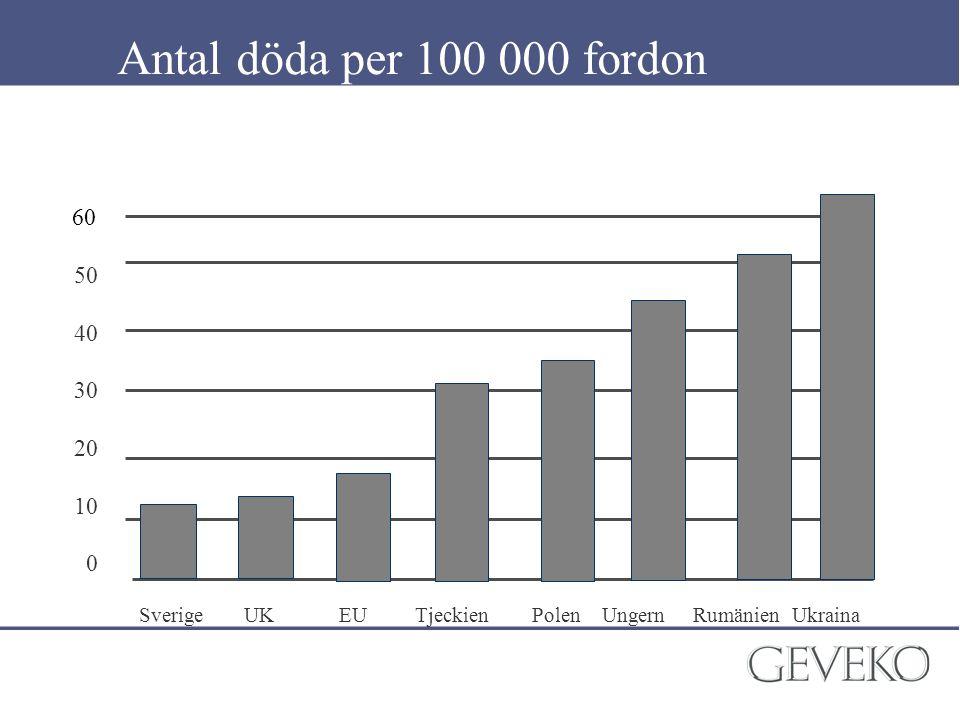 Antal döda per 100 000 fordon 60. 50. 40. 30. 20. 10.
