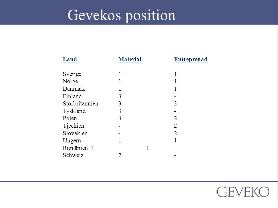 Gevekos position Land Material Entreprenad Sverige 1 1 Norge 1 1