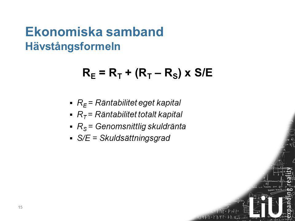 Ekonomiska samband Hävstångsformeln
