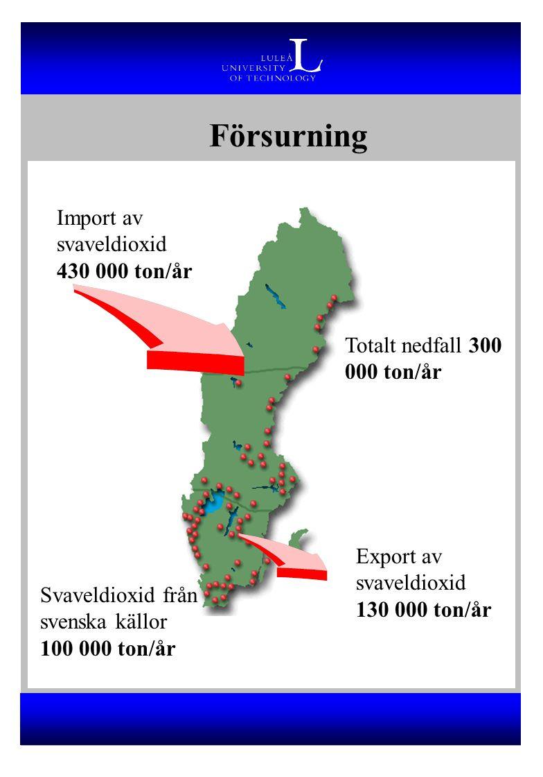 Försurning Import av svaveldioxid 430 000 ton/år