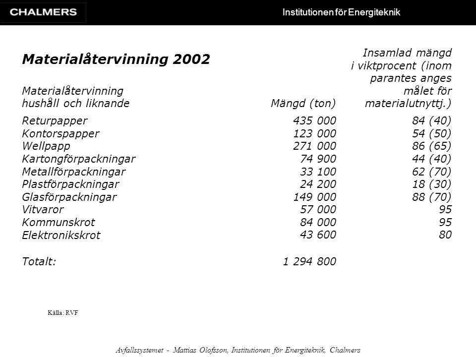 Materialåtervinning 2002 Materialåtervinning hushåll och liknande