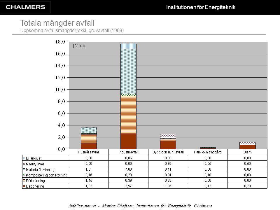 Totala mängder avfall Uppkomna avfallsmängder, exkl. gruvavfall (1998)