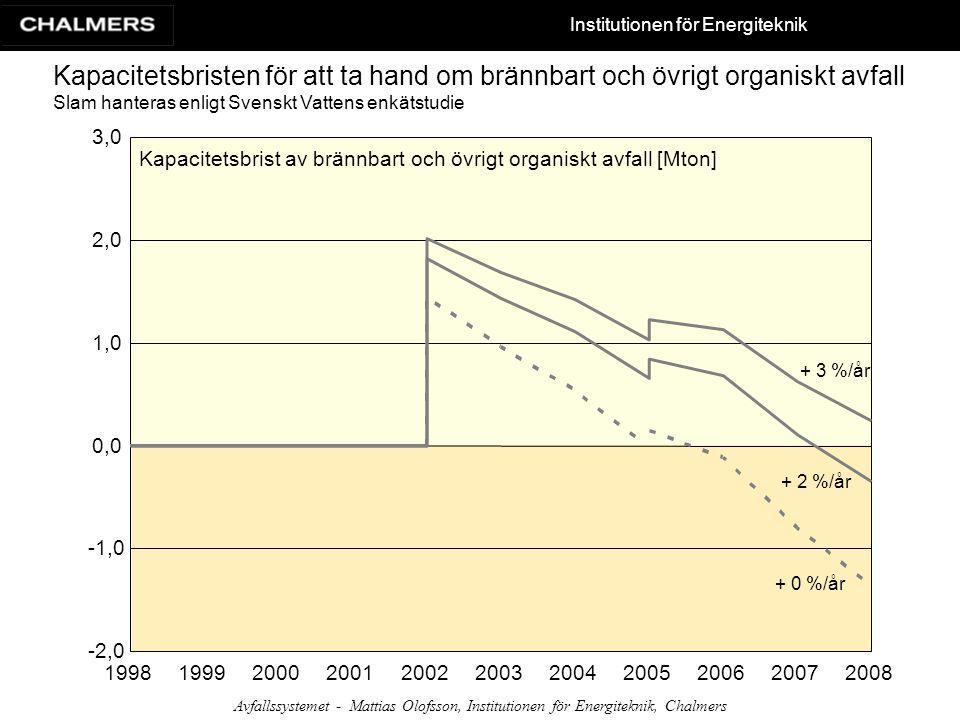 Kapacitetsbristen för att ta hand om brännbart och övrigt organiskt avfall Slam hanteras enligt Svenskt Vattens enkätstudie