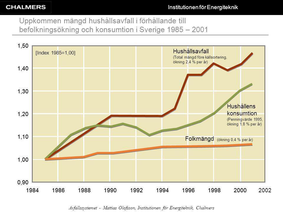 Uppkommen mängd hushållsavfall i förhållande till befolkningsökning och konsumtion i Sverige 1985 – 2001