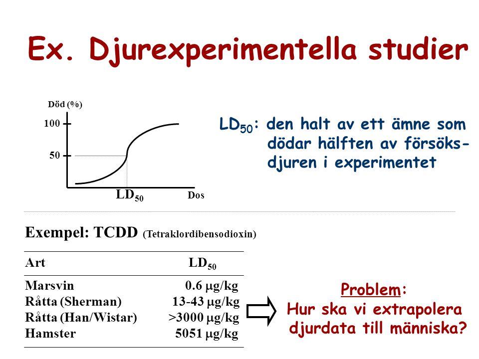 Ex. Djurexperimentella studier djurdata till människa