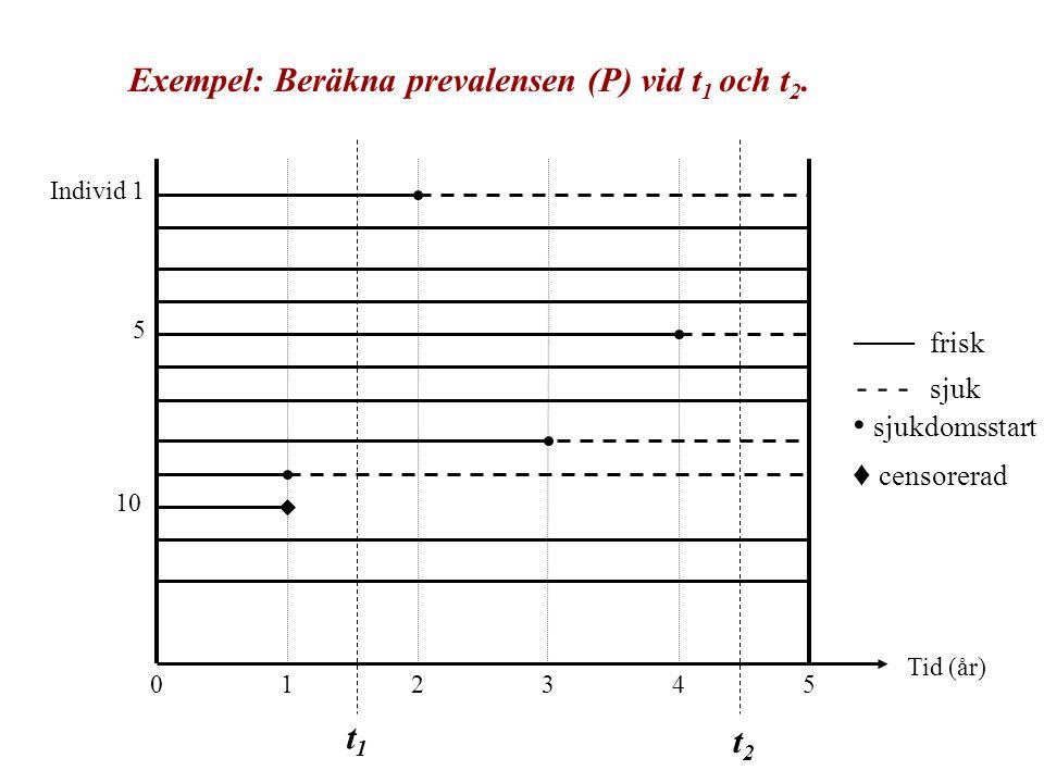 ____ frisk Exempel: Beräkna prevalensen (P) vid t1 och t2. - - sjuk