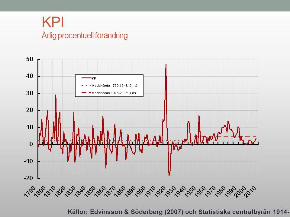 KPI Årlig procentuell förändring
