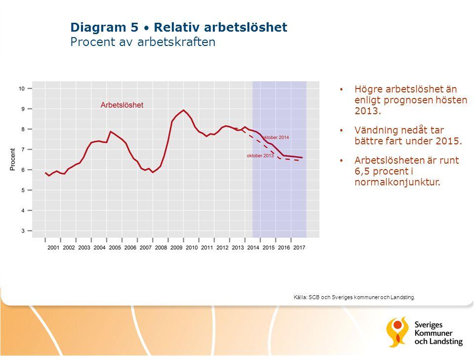 Diagram 5 • Relativ arbetslöshet Procent av arbetskraften