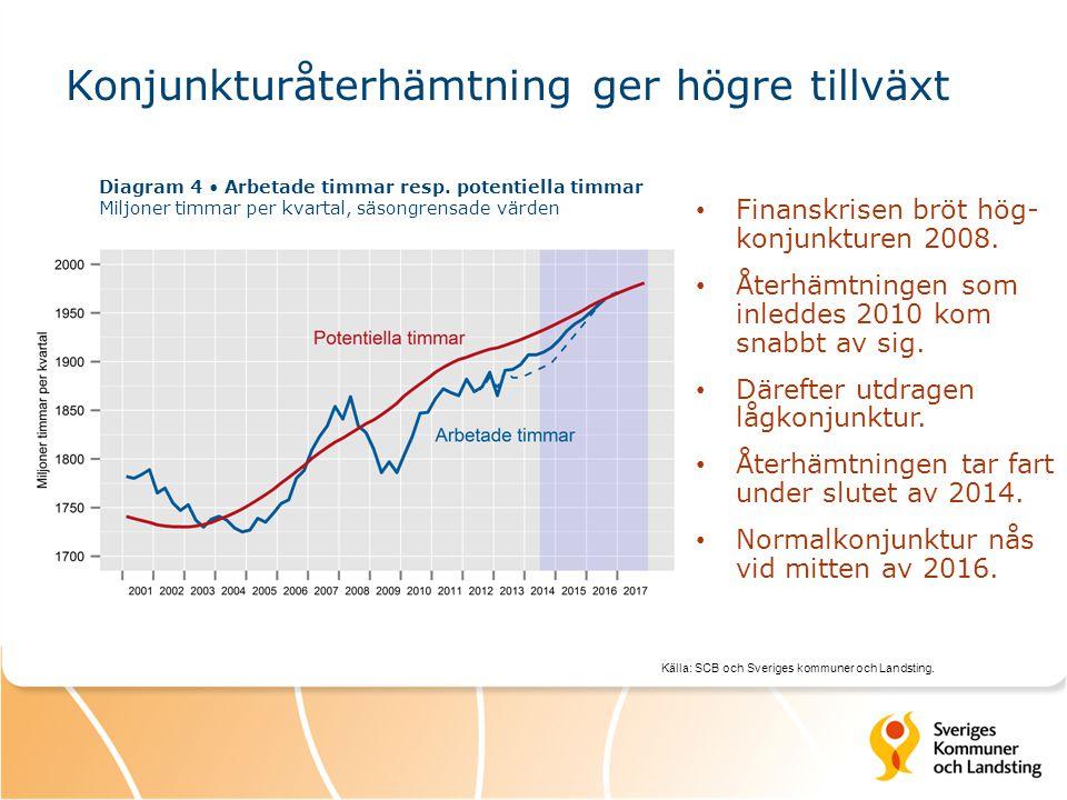 Konjunkturåterhämtning ger högre tillväxt