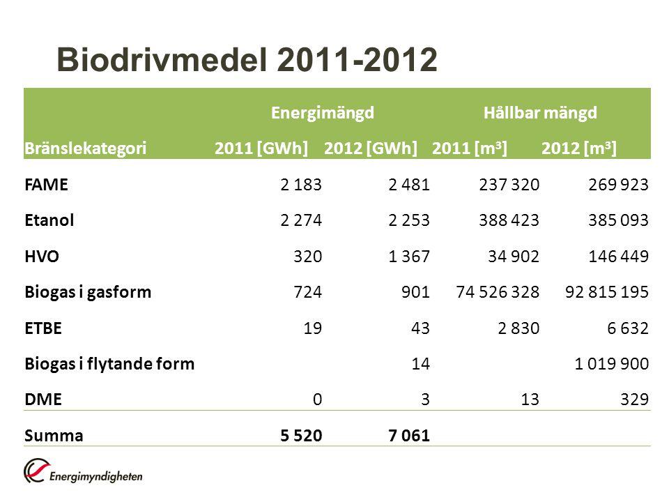 Biodrivmedel 2011-2012 Energimängd Hållbar mängd Bränslekategori