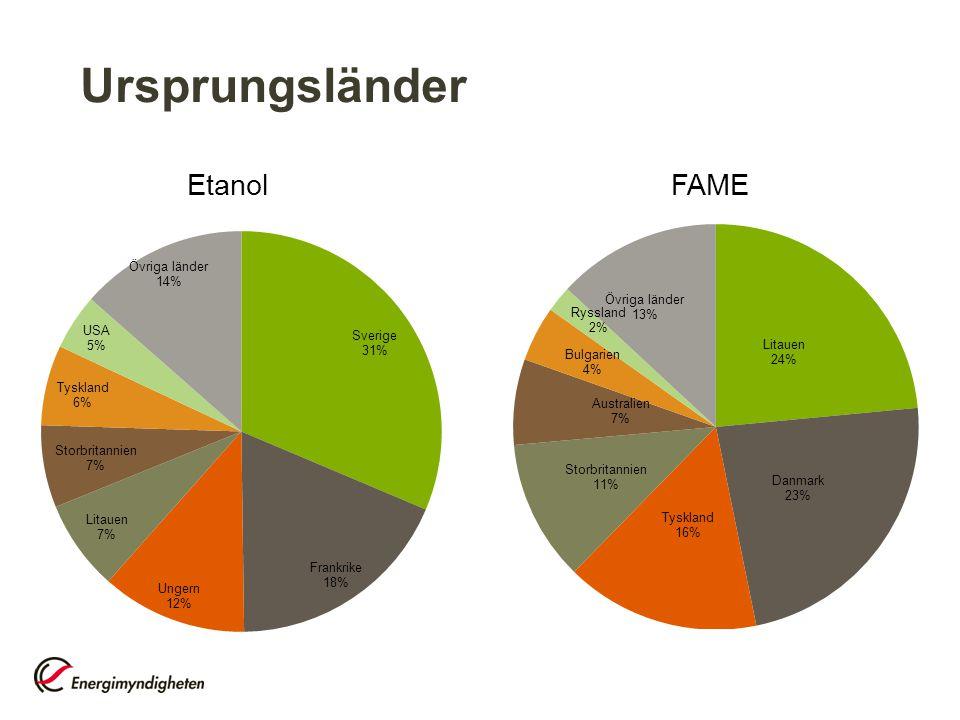 Ursprungsländer Etanol FAME