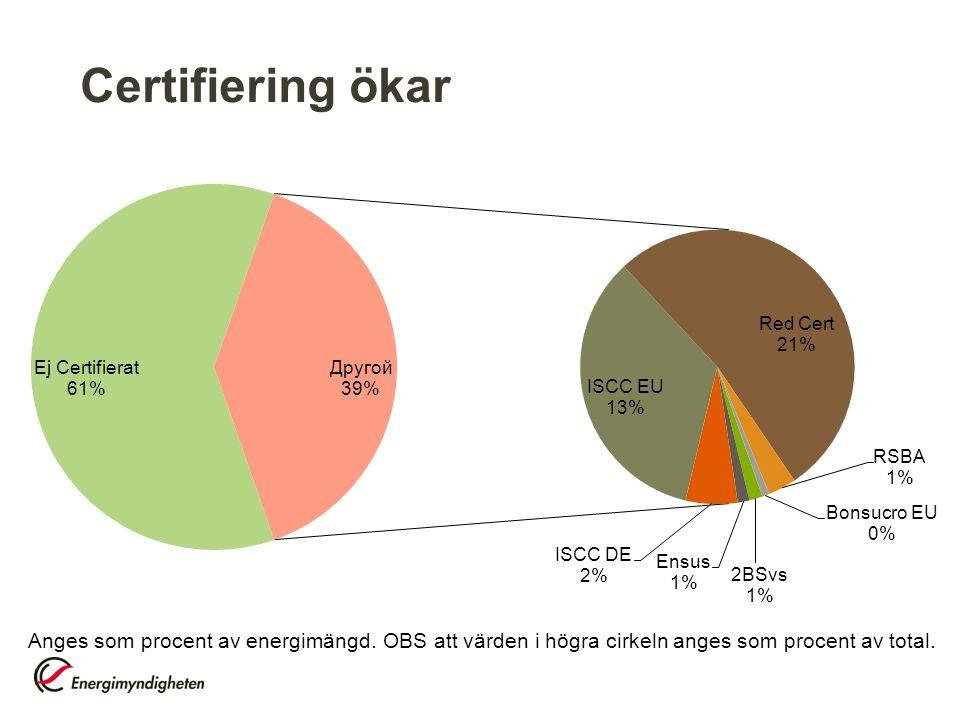 Certifiering ökar Anges som procent av energimängd.