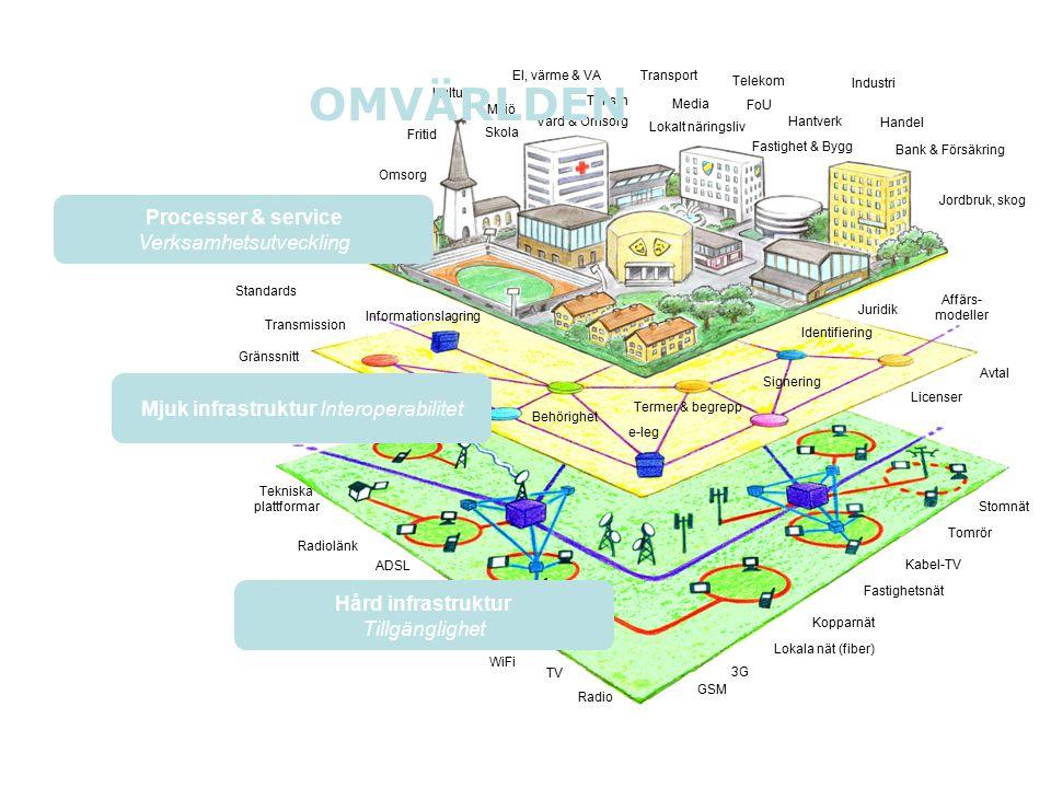 Omvärlden Processer & service Verksamhetsutveckling