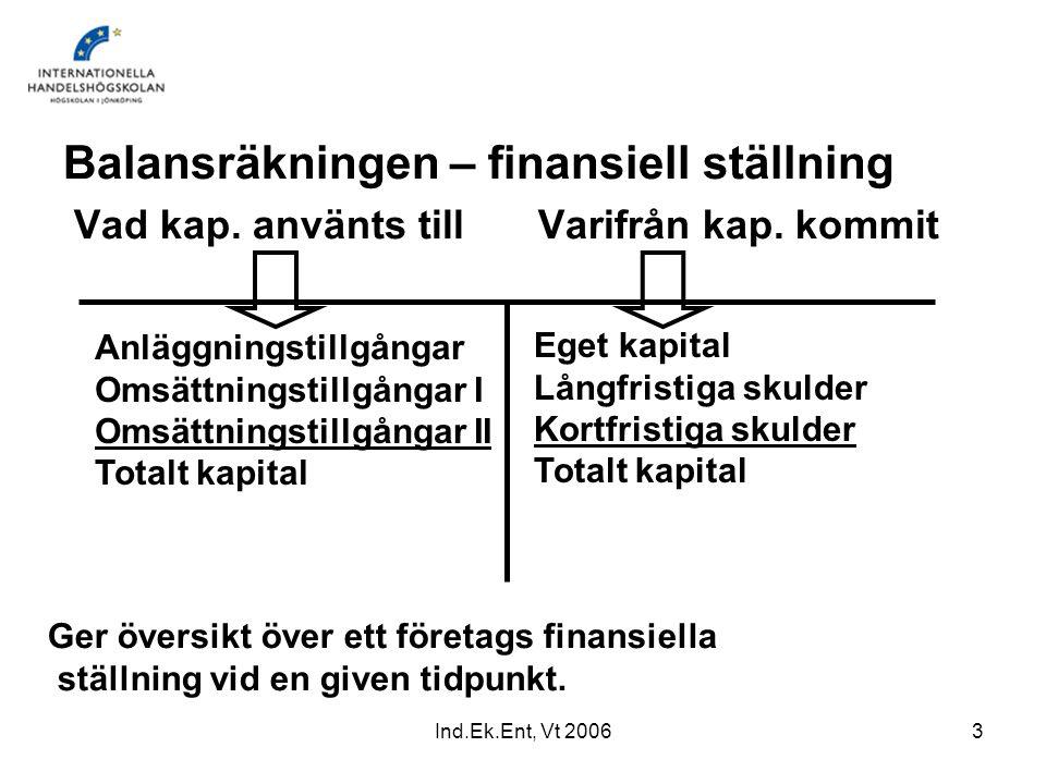 Balansräkningen – finansiell ställning