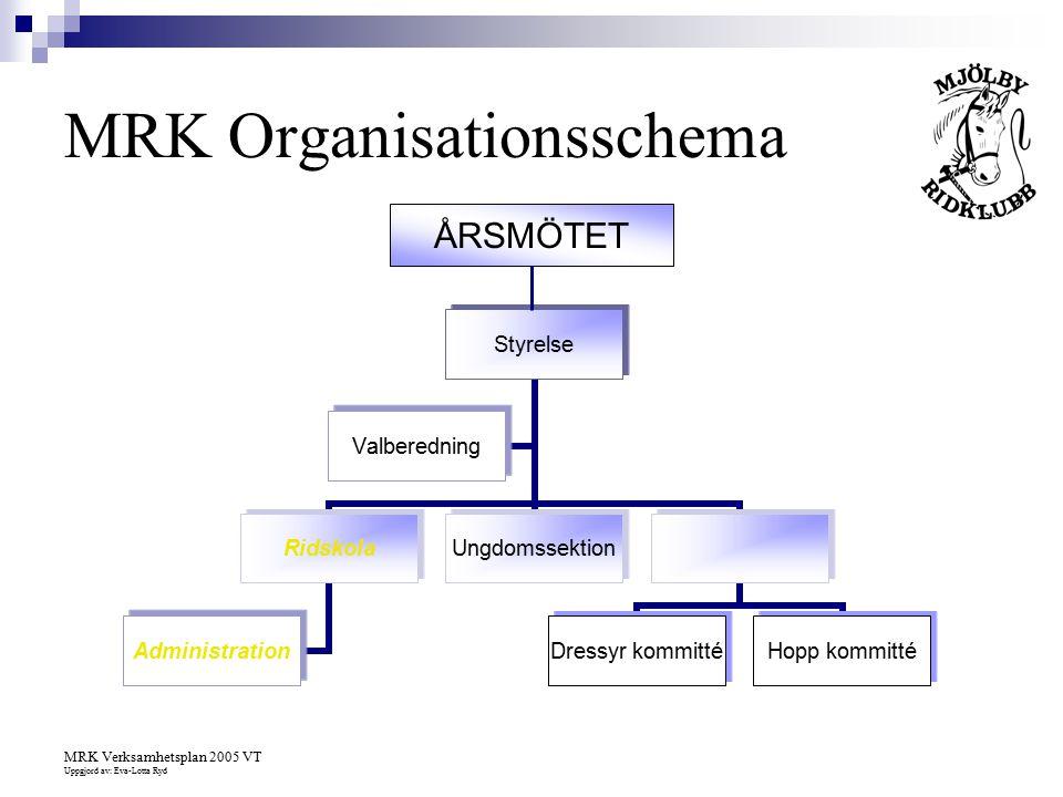 MRK Organisationsschema