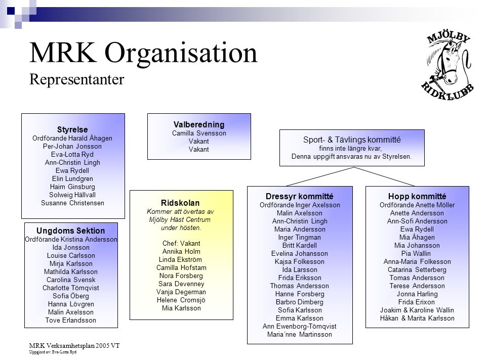 MRK Organisation Representanter