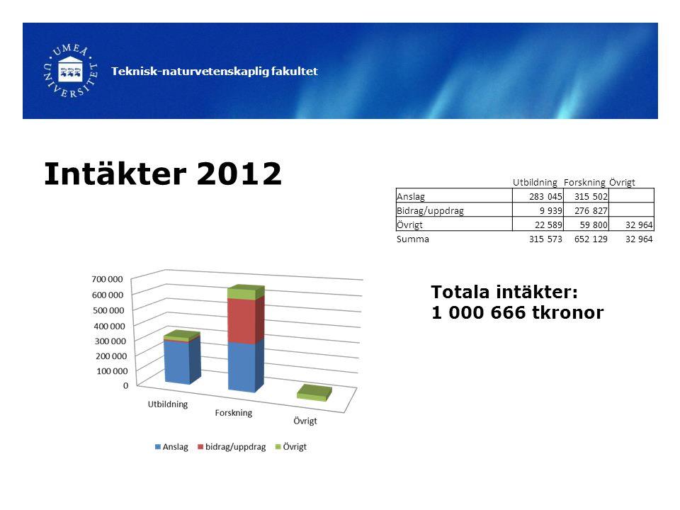 Intäkter 2012 Totala intäkter: 1 000 666 tkronor