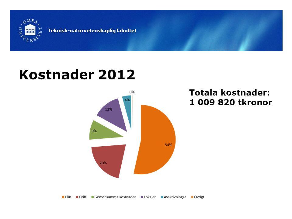 Kostnader 2012 Totala kostnader: 1 009 820 tkronor