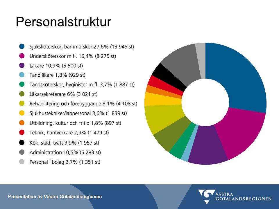 Personalstruktur Presentation av Västra Götalandsregionen