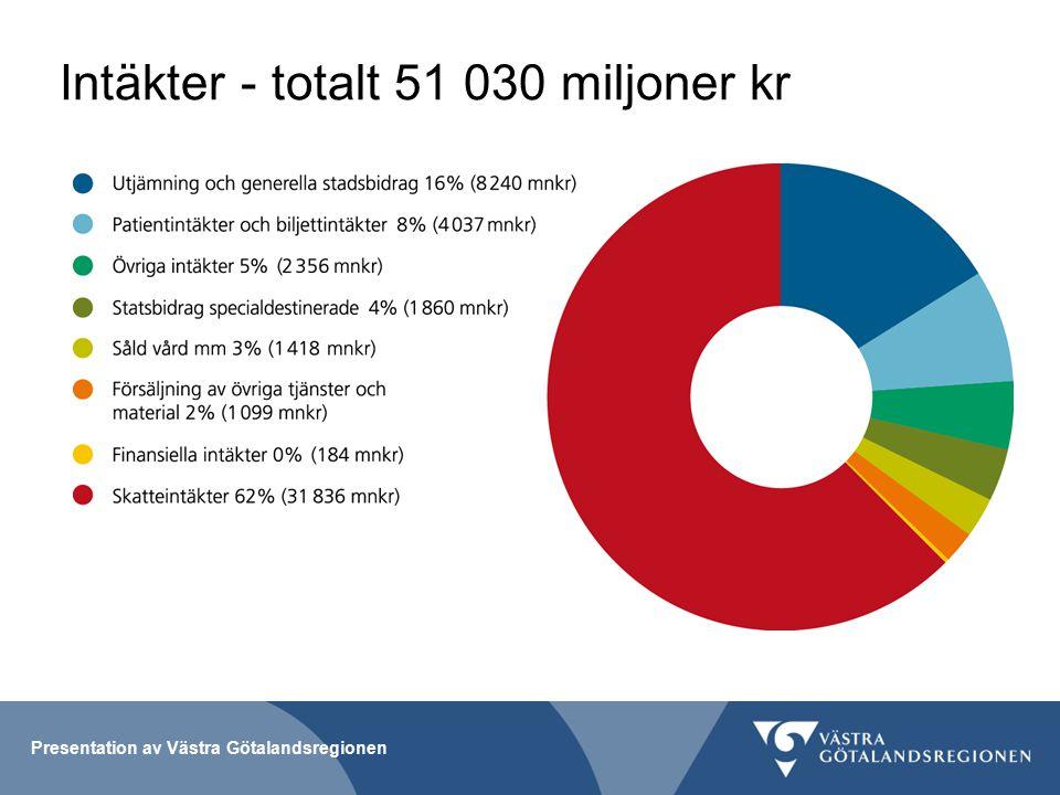 Intäkter - totalt 51 030 miljoner kr