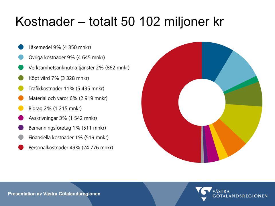 Kostnader – totalt 50 102 miljoner kr