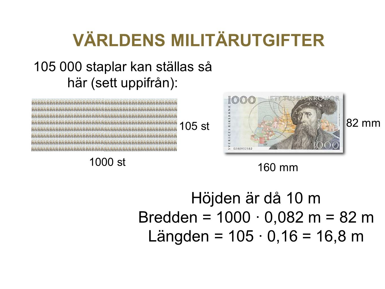 VÄRLDENS MILITÄRUTGIFTER