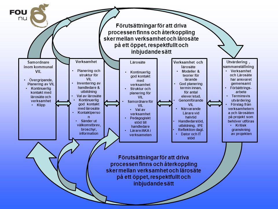 Förutsättningar för att driva processen finns och återkoppling sker mellan verksamhet och lärosäte på ett öppet, respektfullt och inbjudande sätt