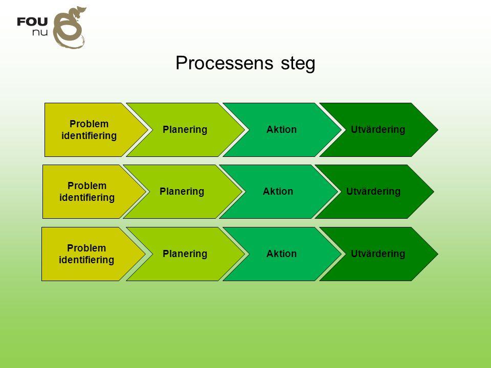 Problem identifiering Problem identifiering Problem identifiering
