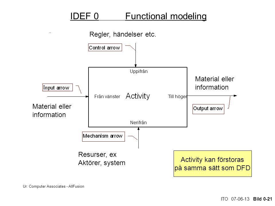IDEF 0 Functional modeling