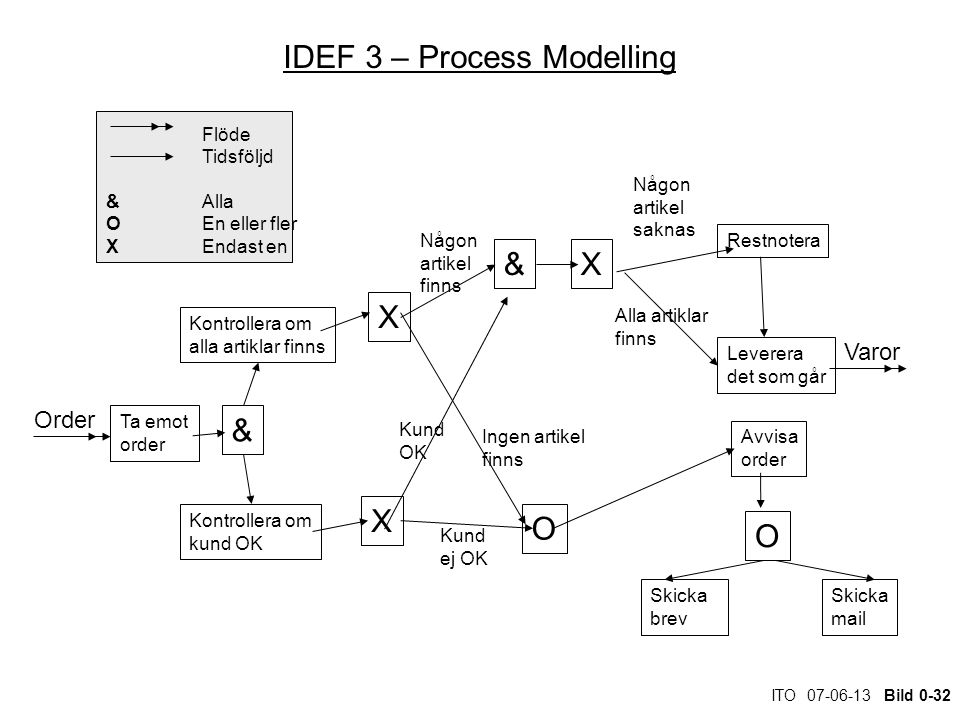 IDEF 3 – Process Modelling