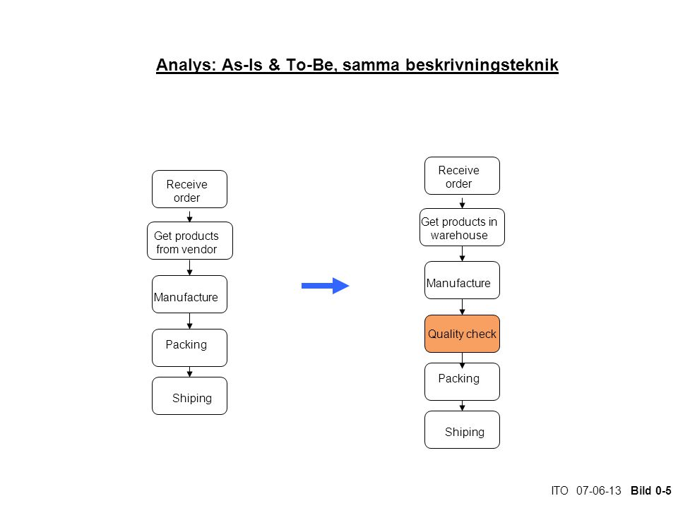 Analys: As-Is & To-Be, samma beskrivningsteknik