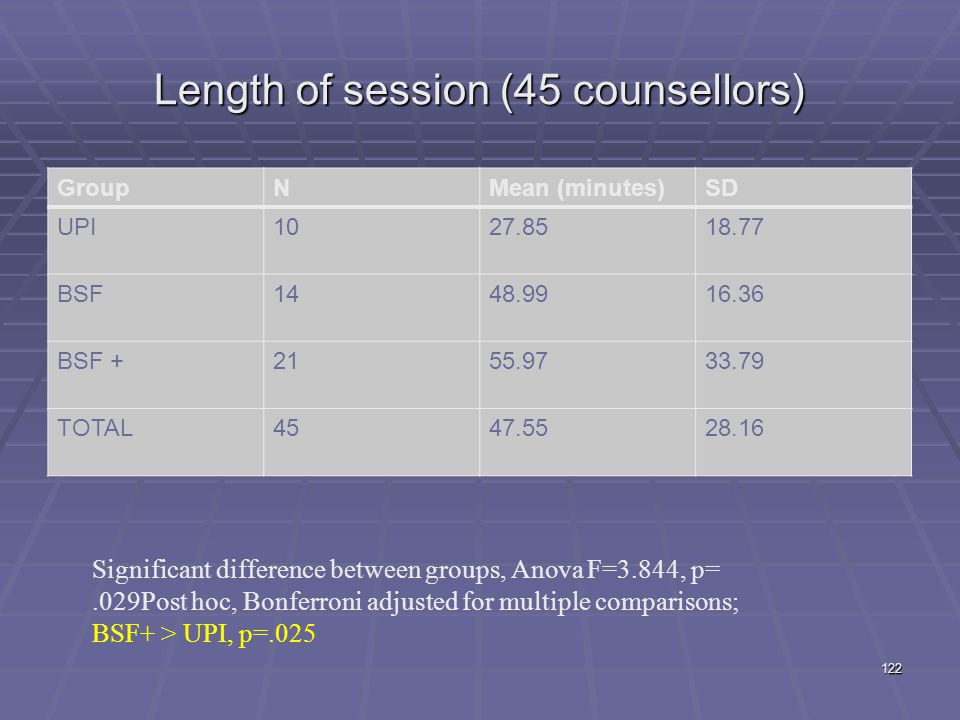 Length of session (45 counsellors)