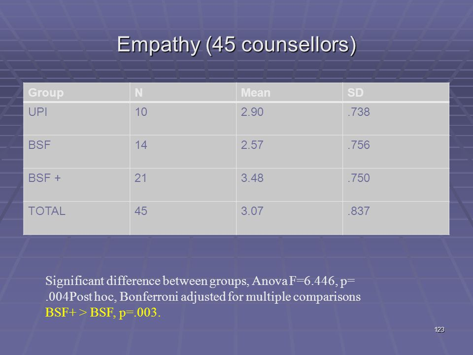 Empathy (45 counsellors)