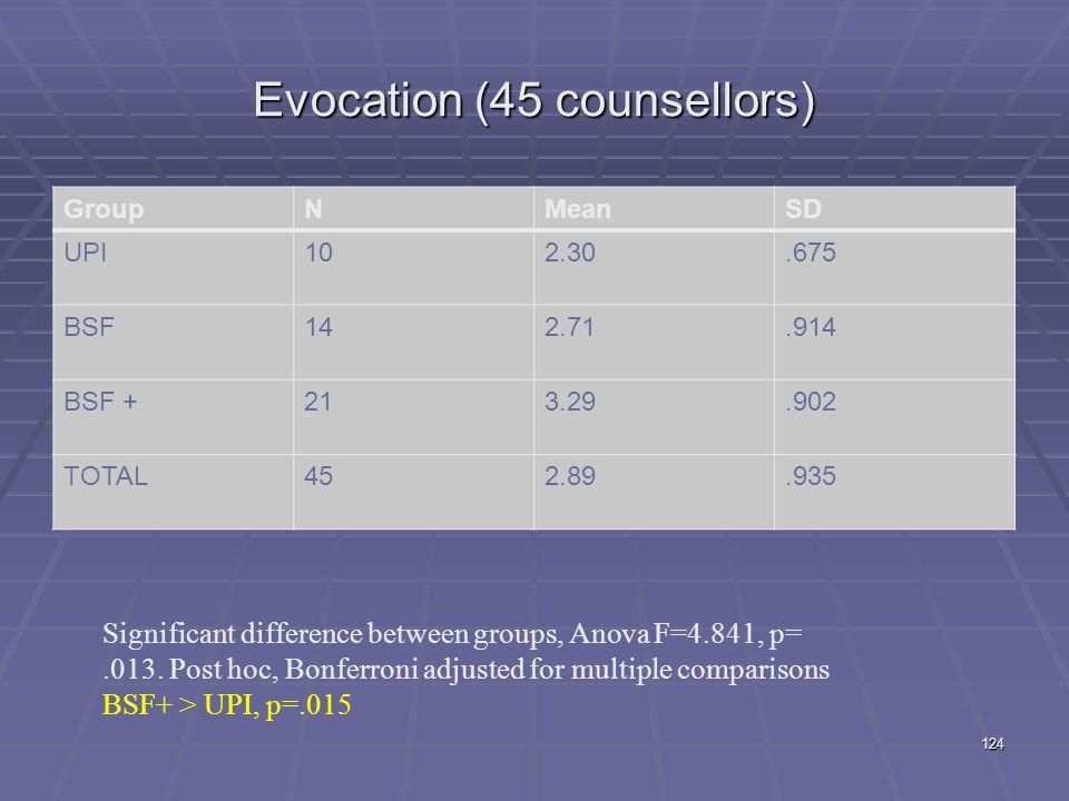Evocation (45 counsellors)