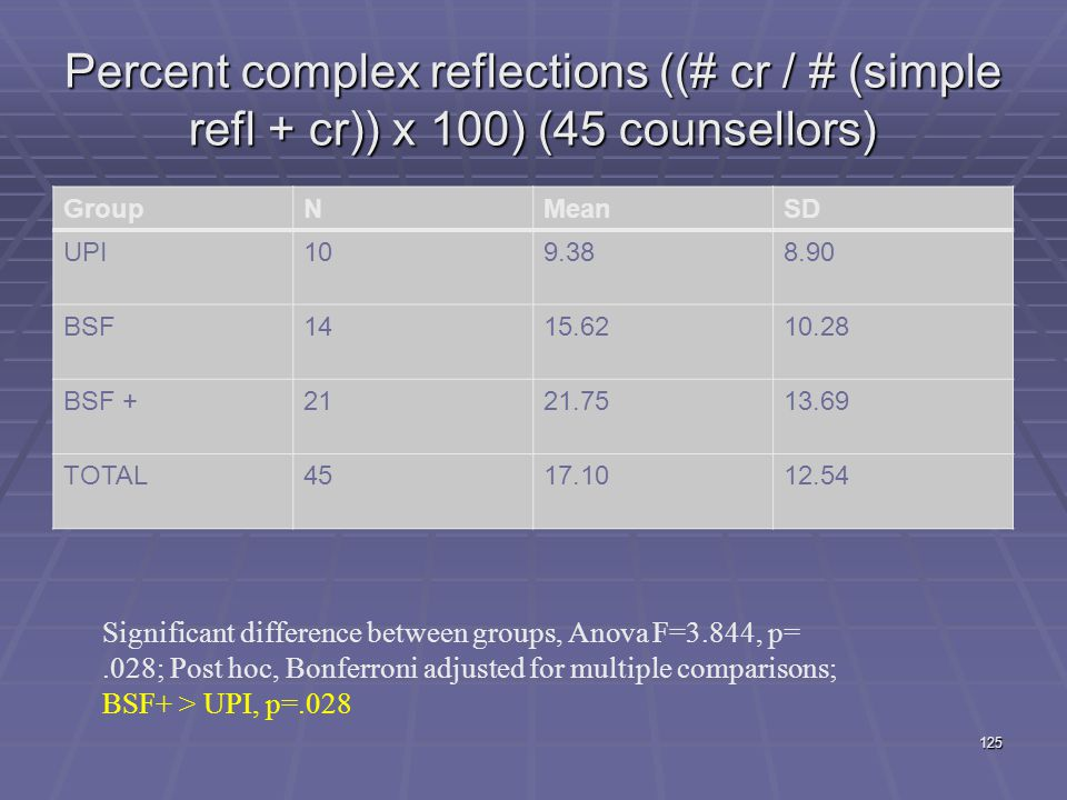 Percent complex reflections ((# cr / # (simple refl + cr)) x 100) (45 counsellors)