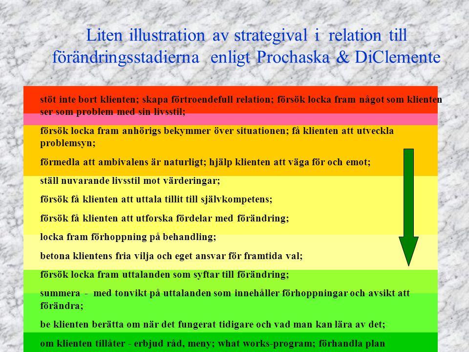 Liten illustration av strategival i relation till förändringsstadierna enligt Prochaska & DiClemente