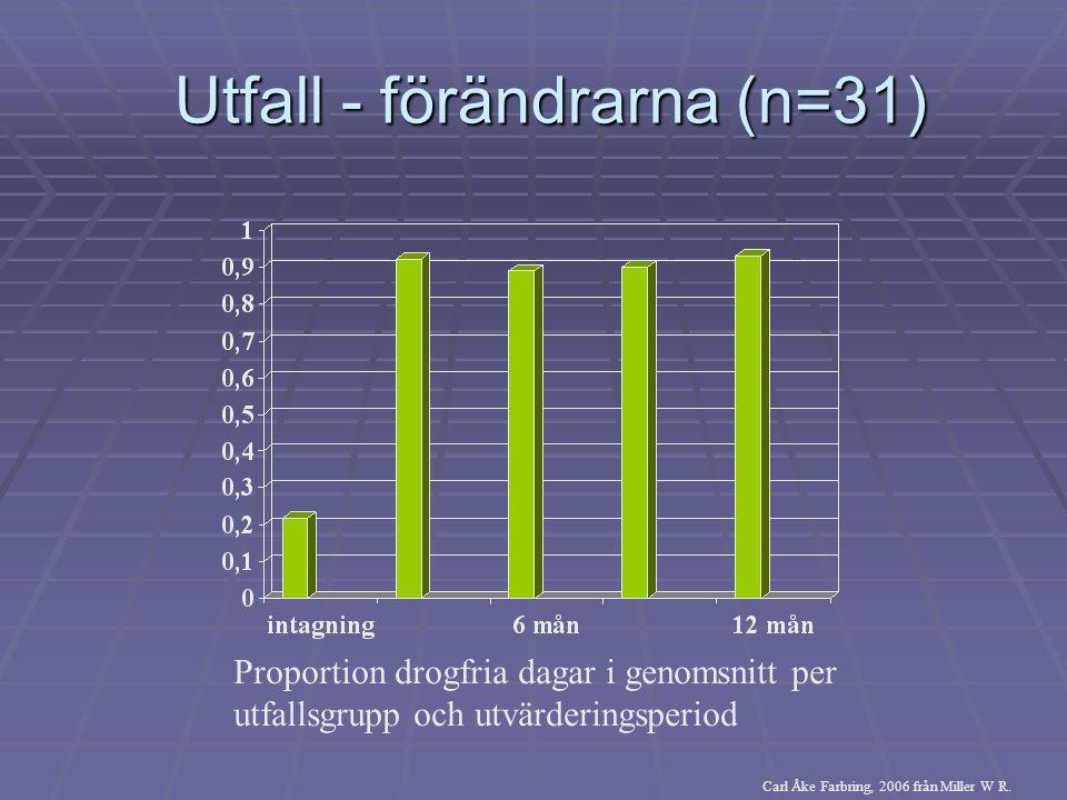 Utfall - förändrarna (n=31)