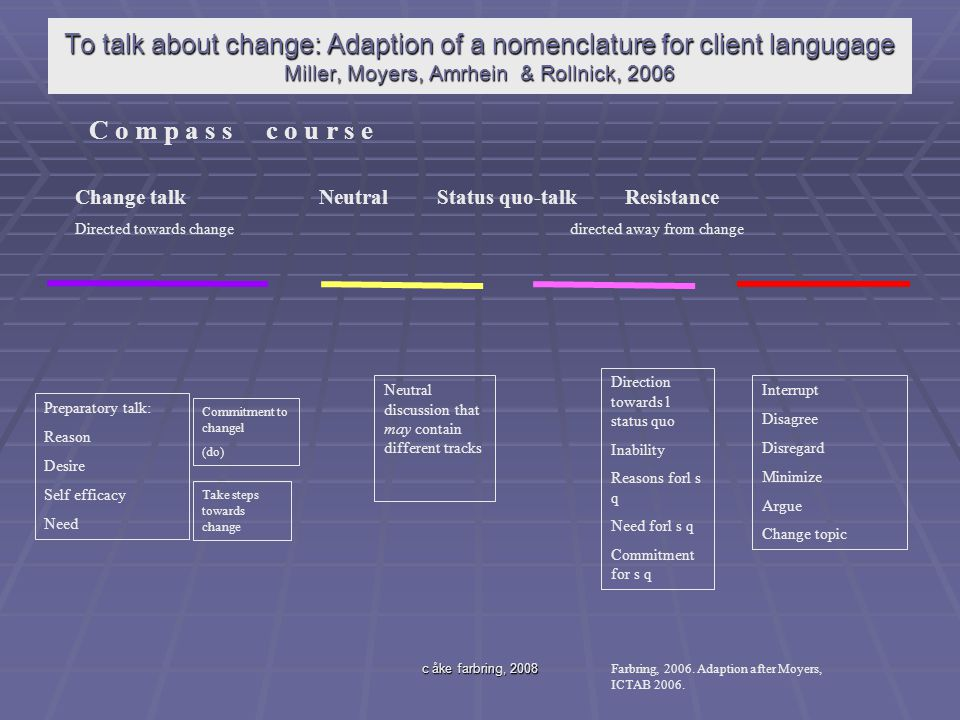 To talk about change: Adaption of a nomenclature for client langugage Miller, Moyers, Amrhein & Rollnick, 2006