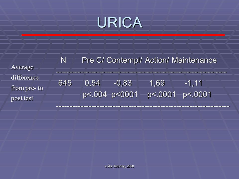 URICA N Pre C/ Contempl/ Action/ Maintenance
