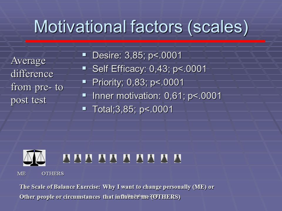 Motivational factors (scales)