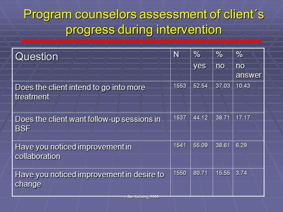 Program counselors assessment of client´s progress during intervention