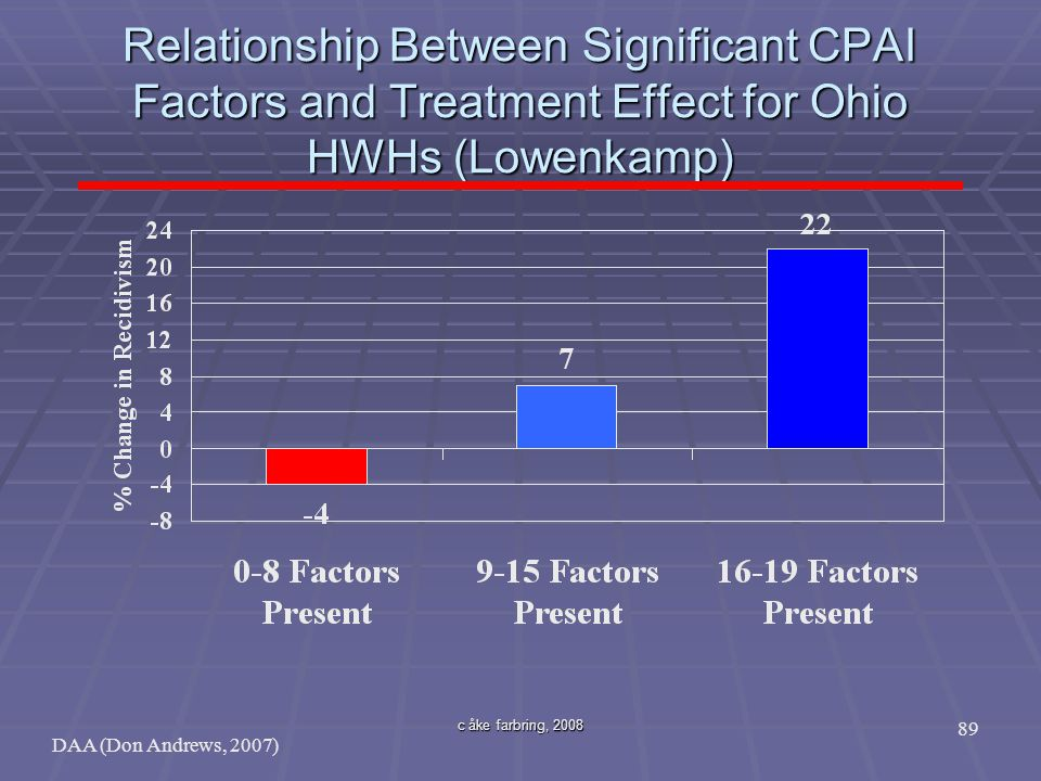 Relationship Between Significant CPAI Factors and Treatment Effect for Ohio HWHs (Lowenkamp)
