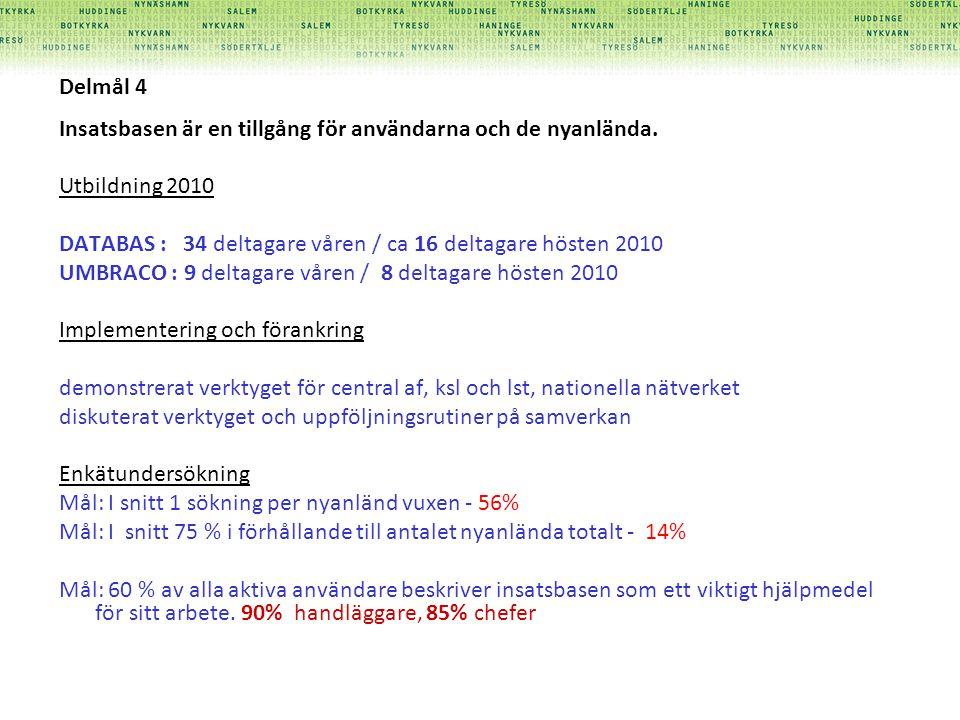 Delmål 4 Insatsbasen är en tillgång för användarna och de nyanlända. Utbildning 2010. DATABAS : 34 deltagare våren / ca 16 deltagare hösten 2010.