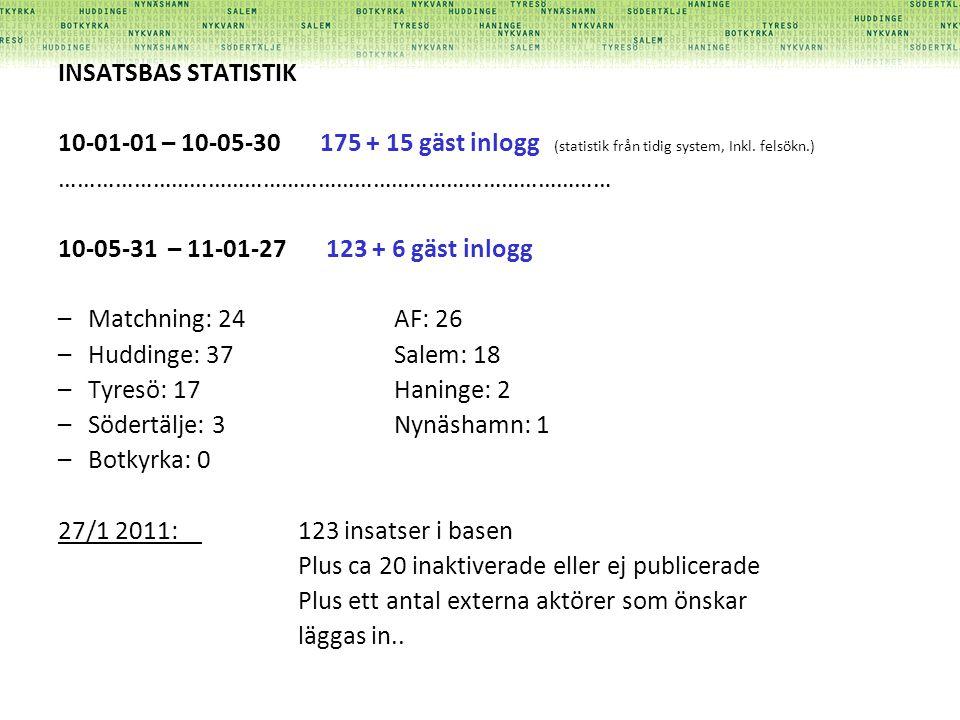 INSATSBAS STATISTIK. 10-01-01 – 10-05-30 175 + 15 gäst inlogg (statistik från tidig system, Inkl. felsökn.)