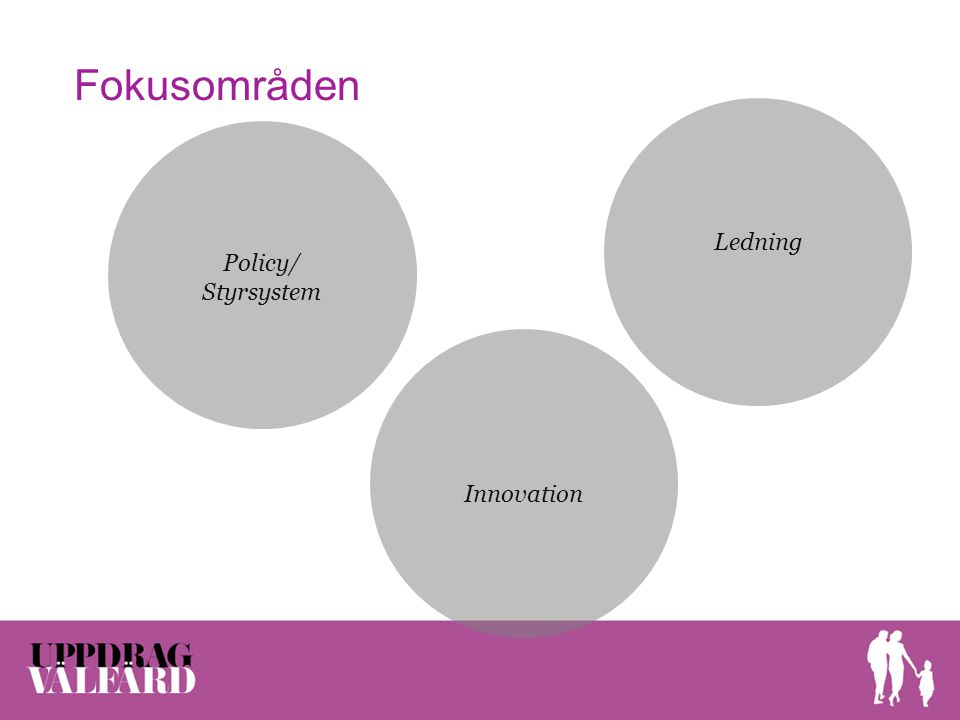 Fokusområden Ledning Policy/ Styrsystem Innovation