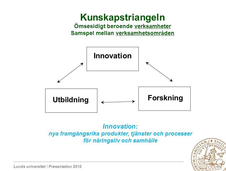 Kunskapstriangeln Innovation Forskning Utbildning Innovation: