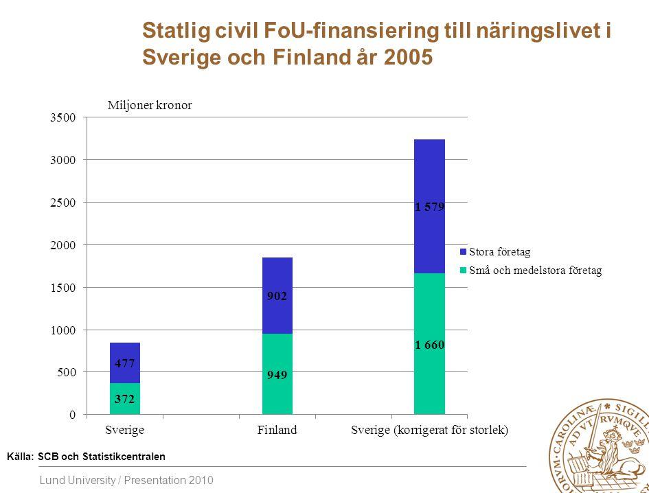 Statlig civil FoU-finansiering till näringslivet i Sverige och Finland år 2005