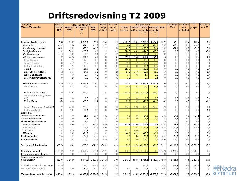 Avvikelse mot årsbudget Personal-kostnader (-)