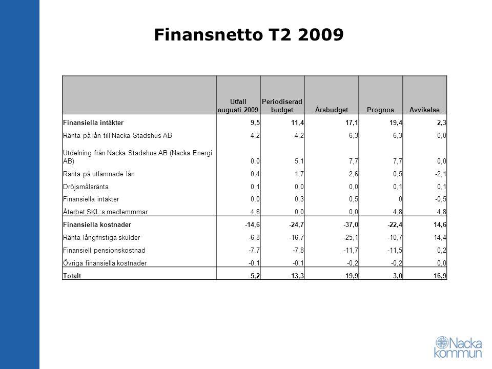 Finansnetto T2 2009 Utfall augusti 2009 Periodiserad budget Årsbudget